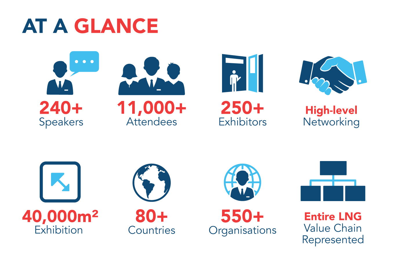 LNG2019 Infographic